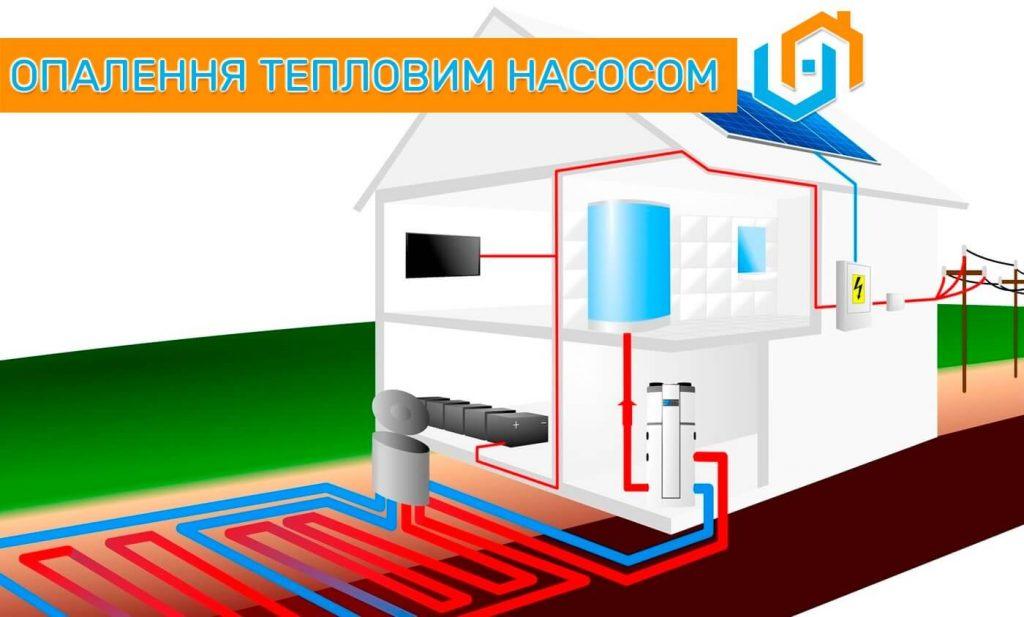 Тепловий насос монтаж опалення геотермальним насосом